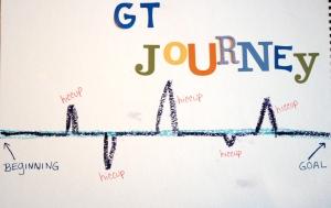 GT Journey